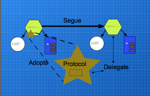 A diagram of how a delegate attaches to a adopted protocol.