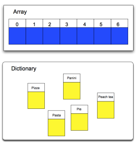 An ordered, indexed array and a unordered dictionary with keys