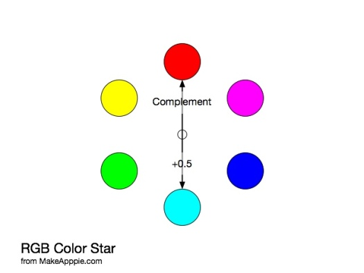 Add 0.5 to the hue for a complement