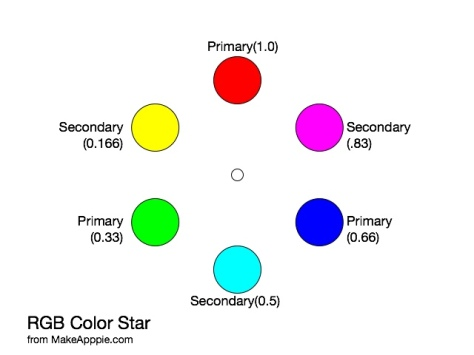 Primaries and Secondaries in RGB