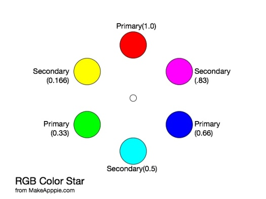 Primaries and Secondaries in RGB