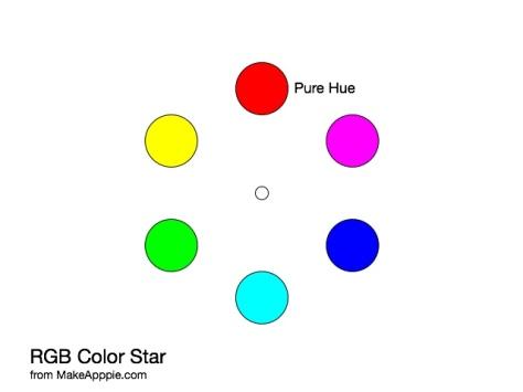 RGB Color Wheel by Hue