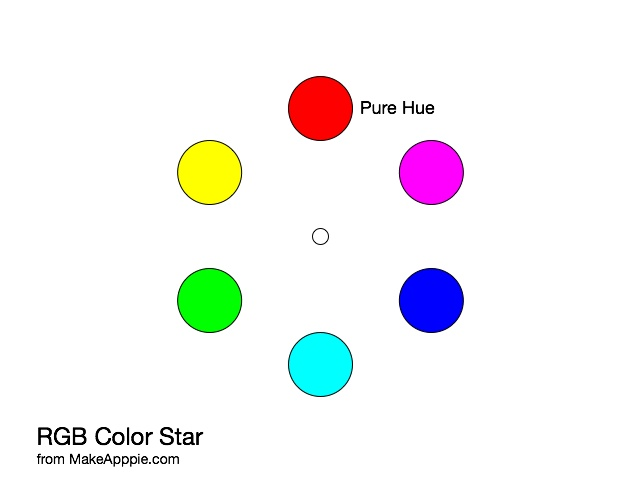 RGB Color Wheel by Hue