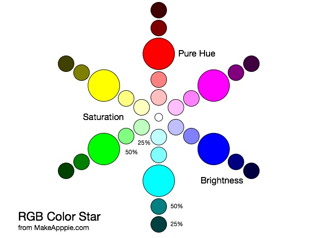 Color Star With Stauration Change And Brightness