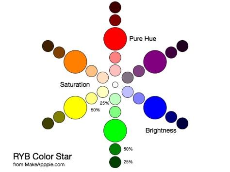 RYB Color Star