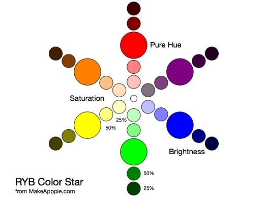 RYB Color Star