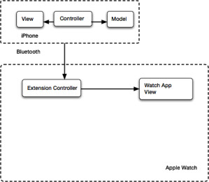 MVC WatchOS2 Basic
