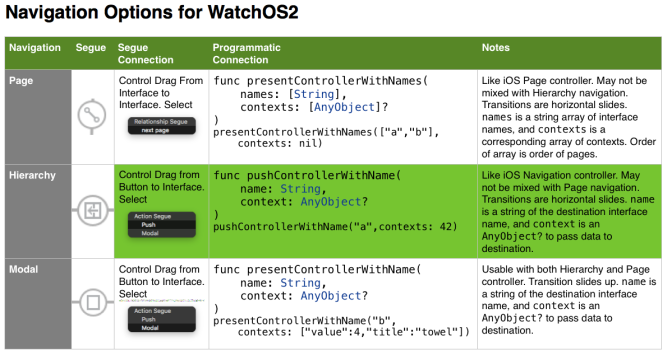 Using WatchOS2 Navigation in Swift