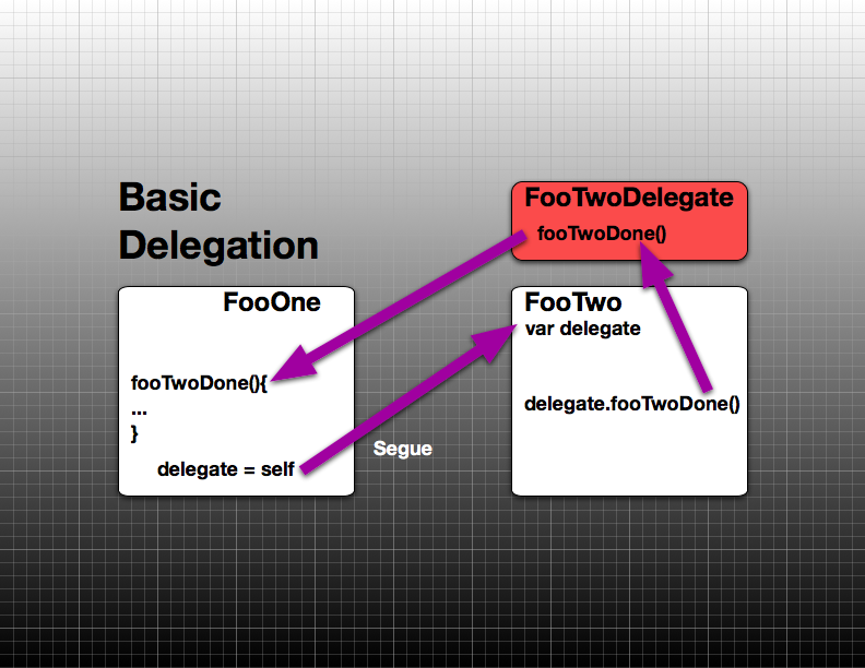 Using Segues and Delegates for Navigation Controllers in