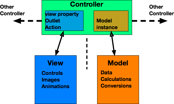 realimentación Levántate mosquito  What is Model-View-Controller? – Make App Pie