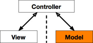 MVC schematic model