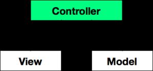 MVC schematic