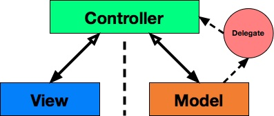 Using Observers and Delegates on the Model