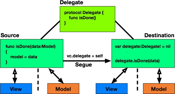 Why do we need Delegates in iOS and WatchOS?